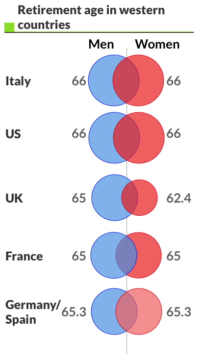 retirement age in western countries