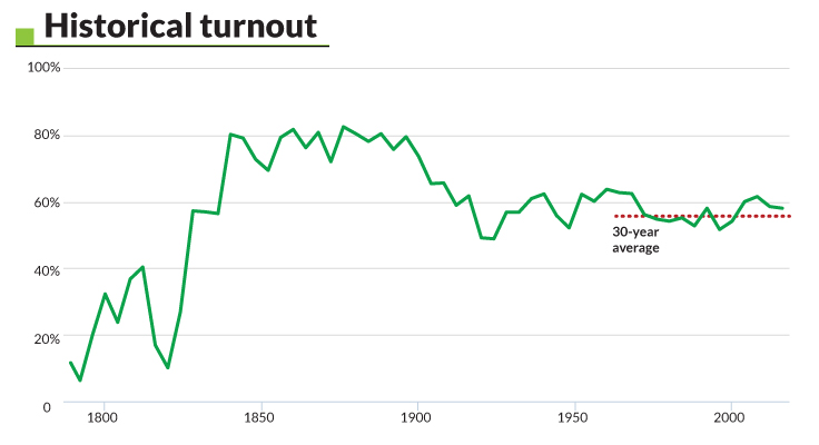 Historical Turnout