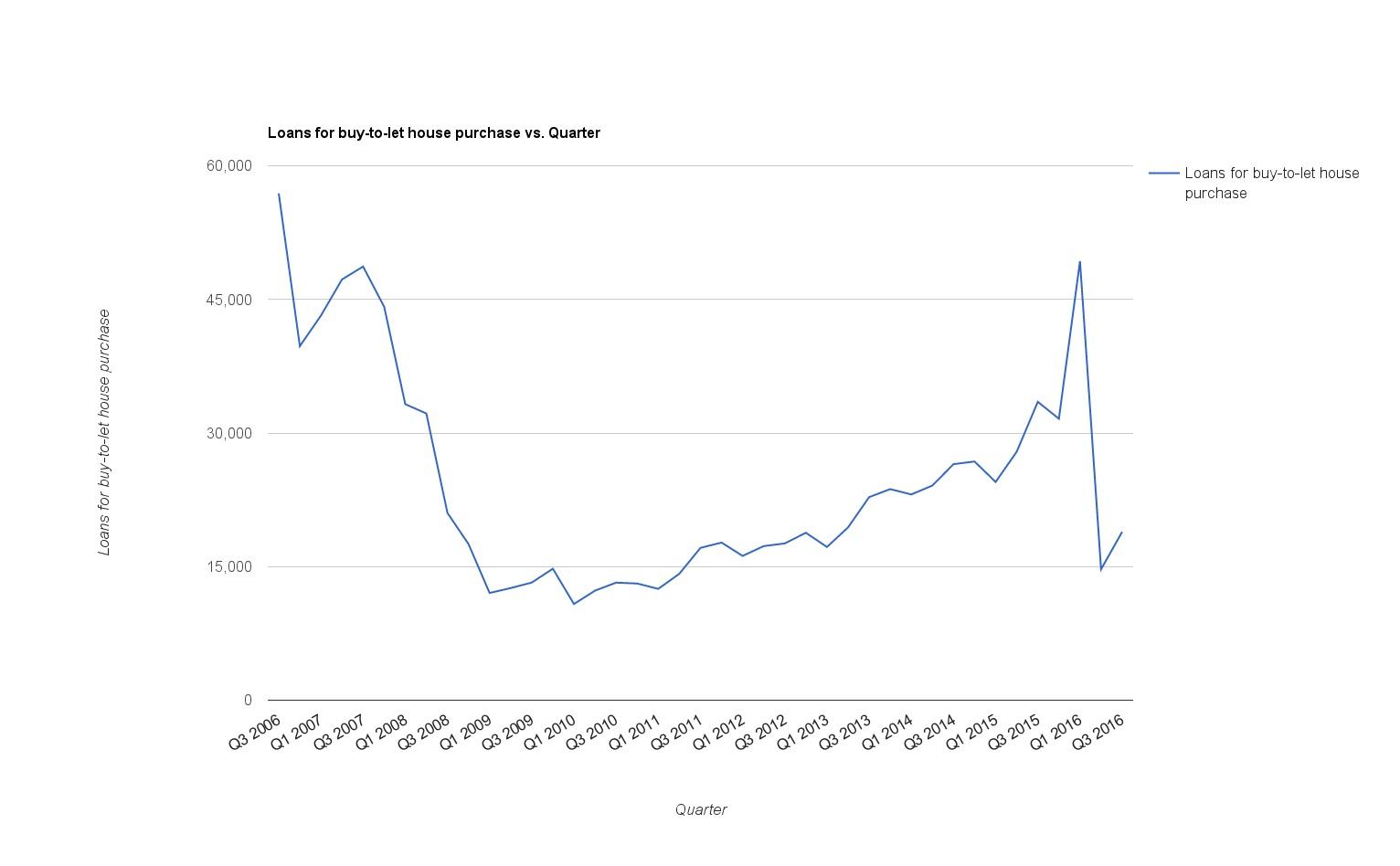 Buy to let mortgages CML data