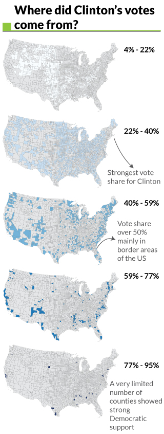 The Democratic Candidate Saw A Very Low Number Of Counties Give Her A Major Victory While A High Number Show Her Support At Lower Than 40