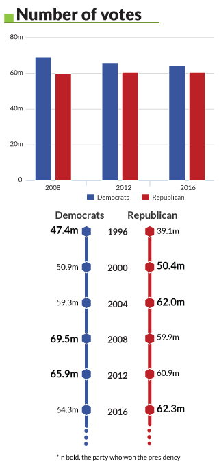 6 Did The Democrats Or Republicans Grow Their Base