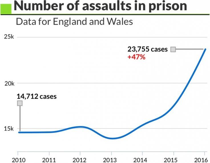 prison graph