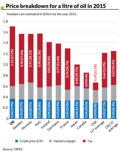 Price breakdown for 1L of Oil-2015