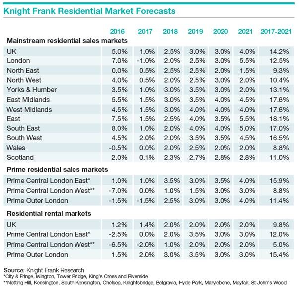 Knight Frank UK house prices
