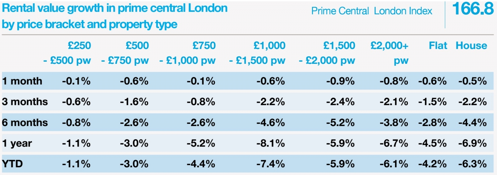 Knight Frank prime central London property prices