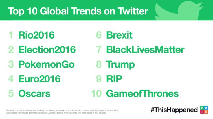 Top ten global twitter trends 2016