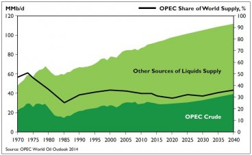 OPEC share of world oil supply has fallen since 2000