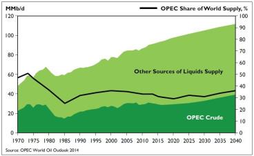 opecs oil supply fell - 876×538