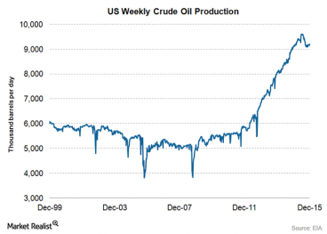 US oil production has exploded since 2011