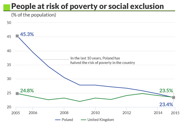Risk of poverty - UK vs Poland
