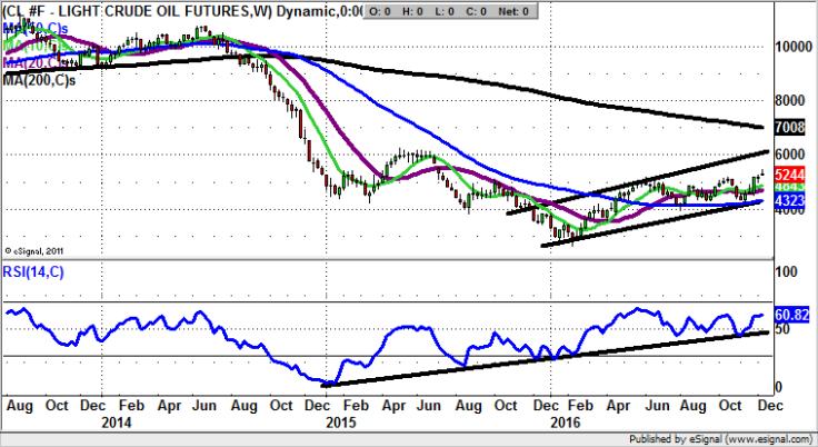 Crude chart - Zak Mir