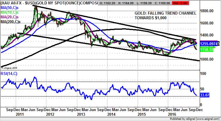 Gold chart - Zak Mir