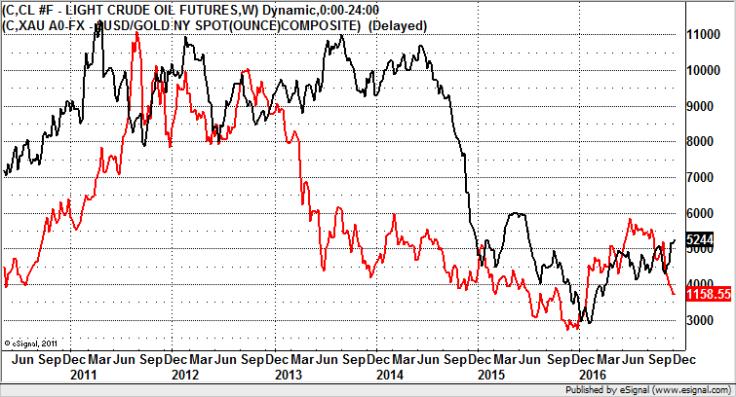 Crude vs. Gold - Zak Mir