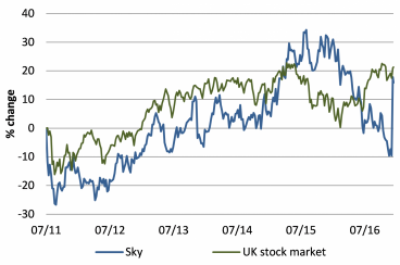 Even with a 30% jump, Sky has under-performed the UK stock market