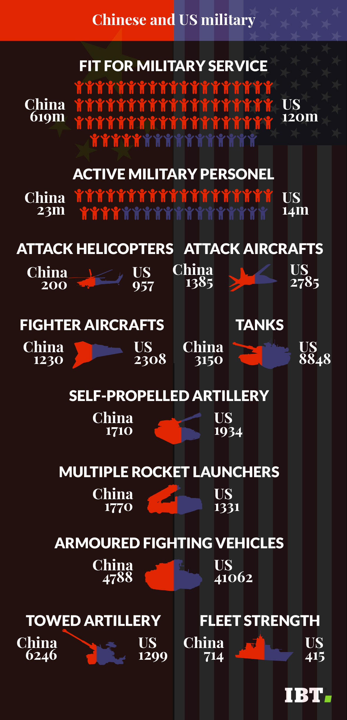 China and US military