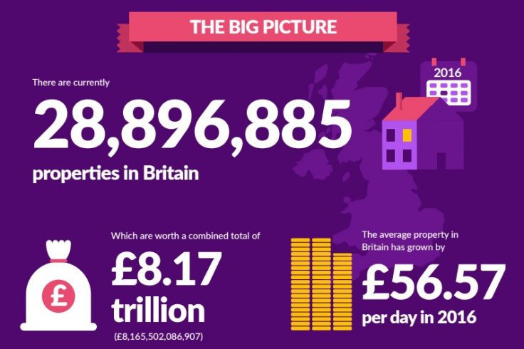 UK property Zoopla house prices infographic