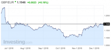 Sterling recovering steadily against the euro