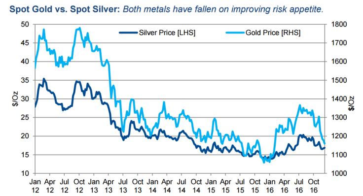 Gold vs silver - Sucden Financial