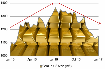 Gold's game of two halves in 2016