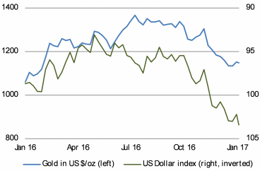 As the US dollar strengthened in in H2 2016, gold suffered