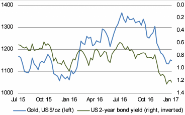 A higher US 2-year bond yield means a lower gold price
