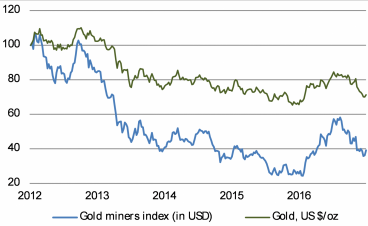 Gold miners are starting to recover after a poor run since 2012