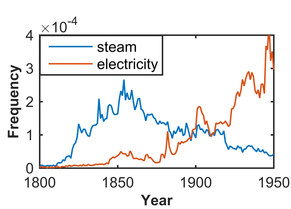 Electricity outpaces steam
