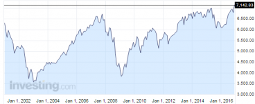 FTSE 100 at an All-Time High
