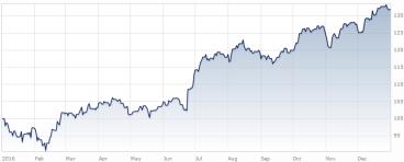 US S&P 500 index soared 32% last year