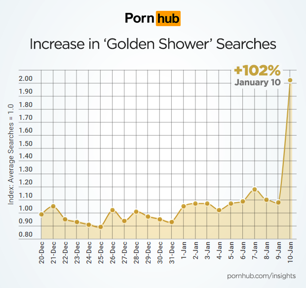 PornHub insights