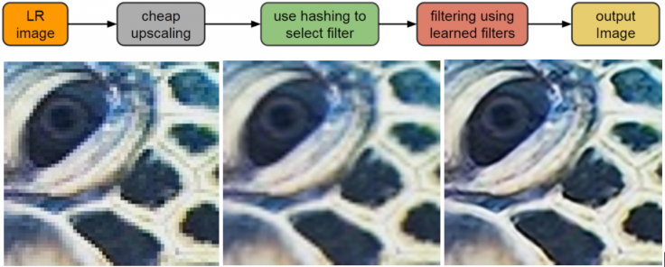 RAISR can also enhance low resolution images