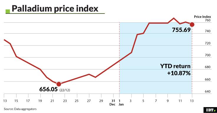 Palladium Price Index YTD