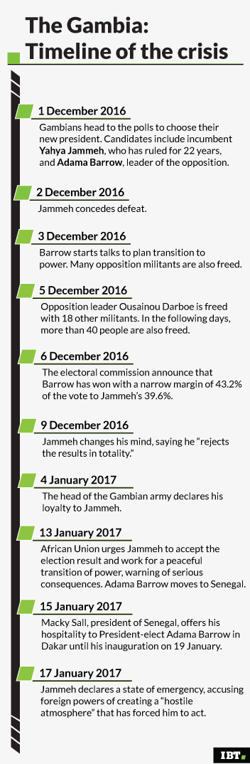 The Gambia: timeline of the crisis