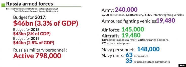 Russian military stats