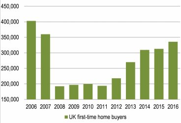 1.The most first-time home buyers since 2007