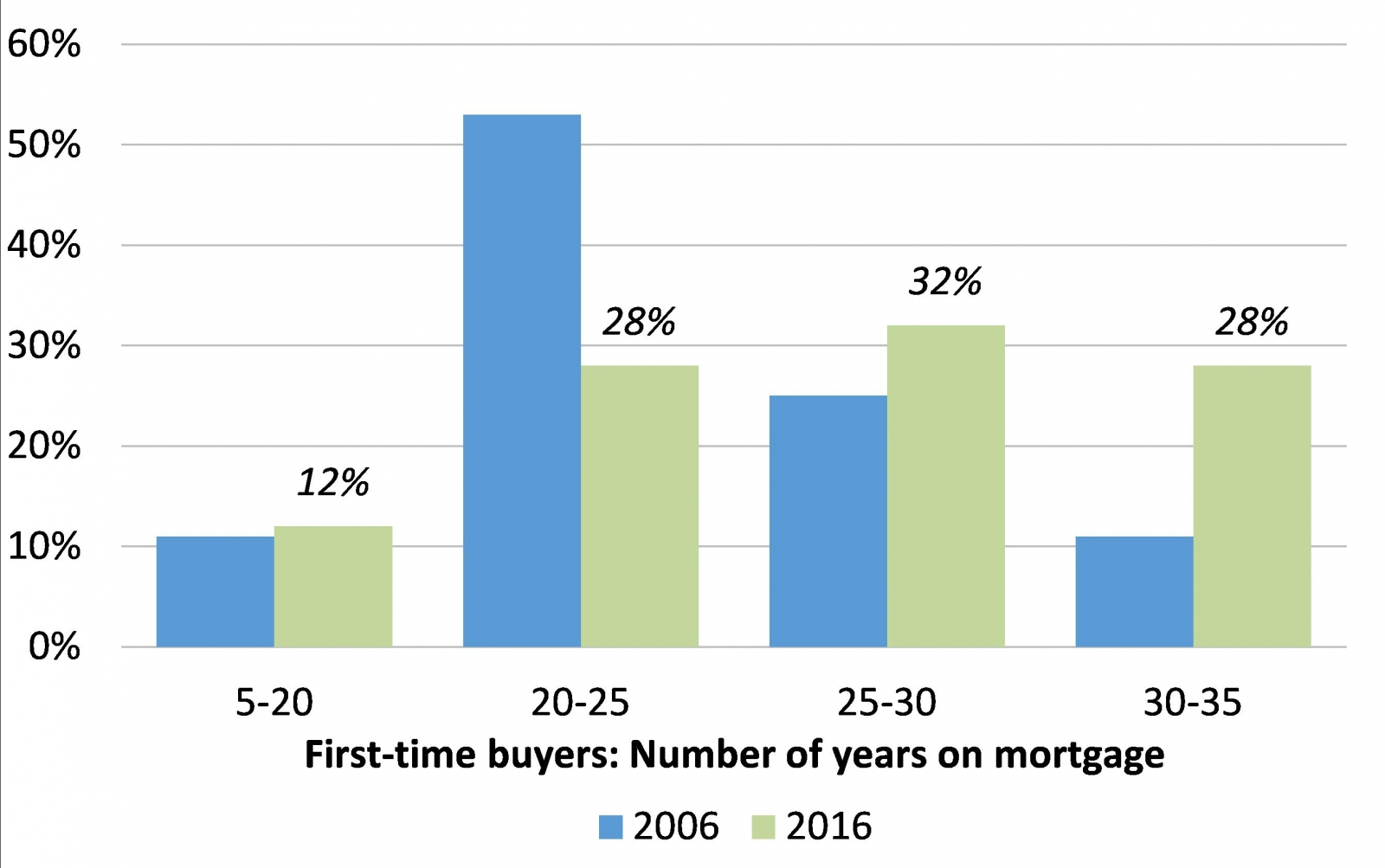 2.	60% of first-time buyers take a 25  year mortgage