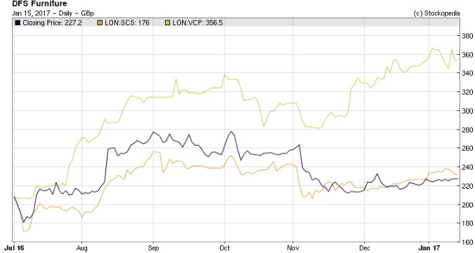 4.DFS, SCS and Victoria have risen since November