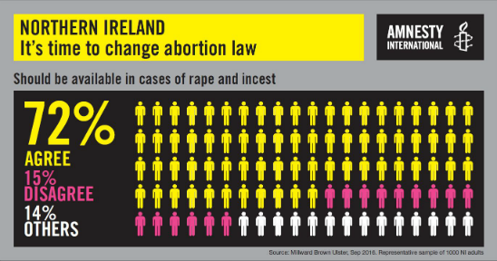 Amnesty poll Northern Ireland abortion law