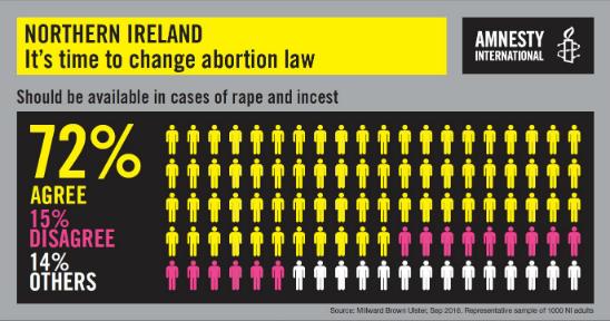 Amnesty poll Northern Ireland abortion law