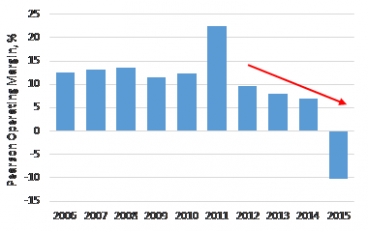 Pearson's profit margins under attack