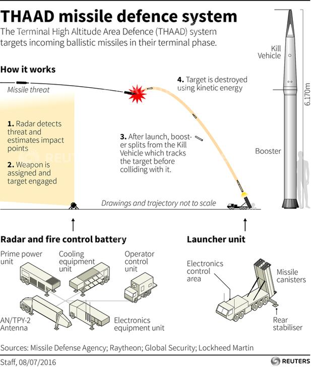 Diagram explaining how Thaad