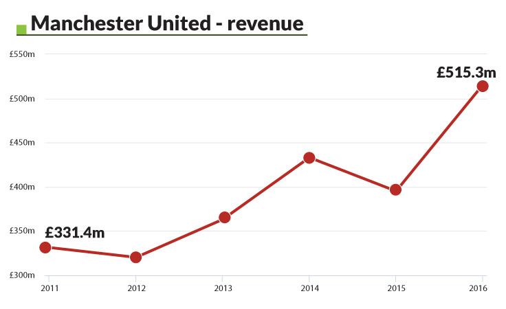 Manchester United - revenue