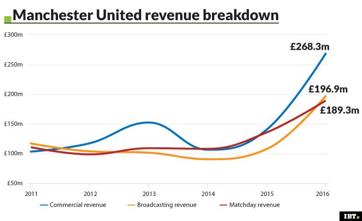 Manchester United revenue breakdown