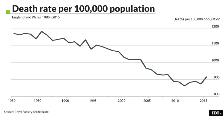 Death rate per 100,000 population