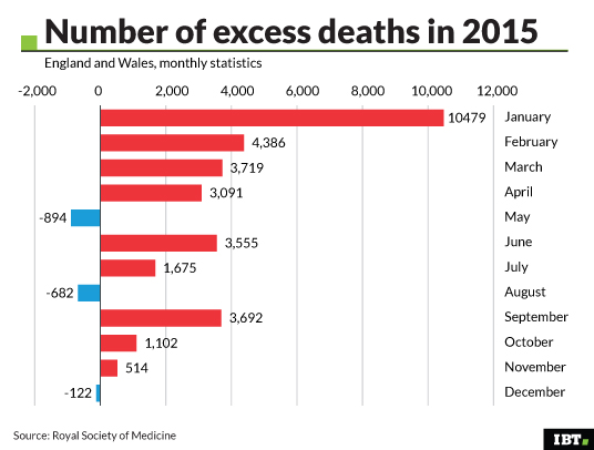 Number of excess deaths in 2015
