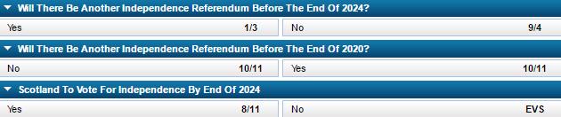 Scottish independence referendum odds