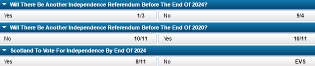 Scottish independence referendum odds