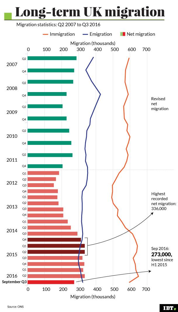 Long-term UK migration
