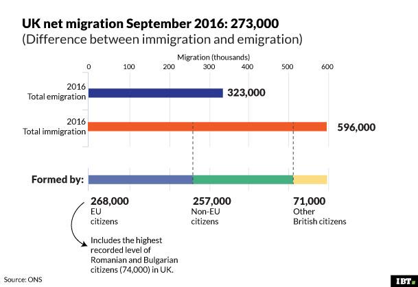 UK net migration September 2016