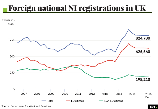 Foreign national NI registrations in UK